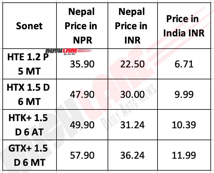 Kia Sonet Prices in Nepal