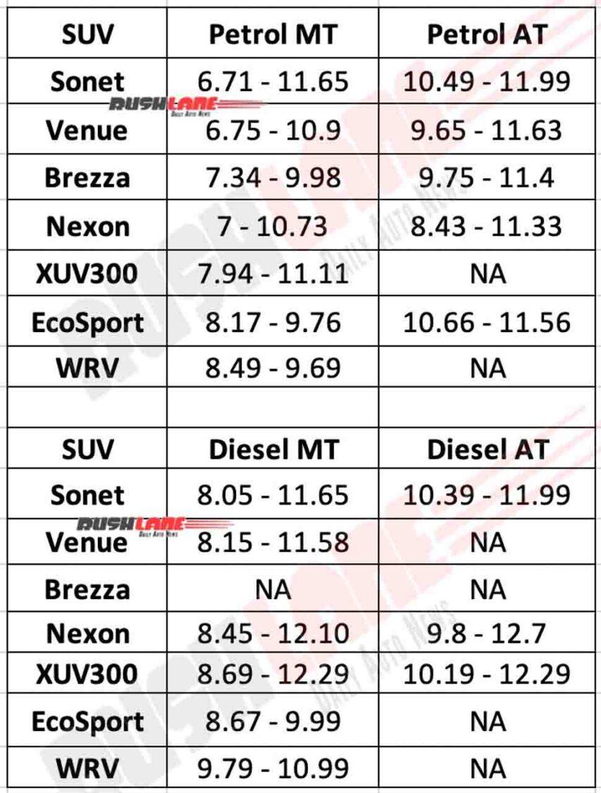 Kia Sonet Prices vs Rivals