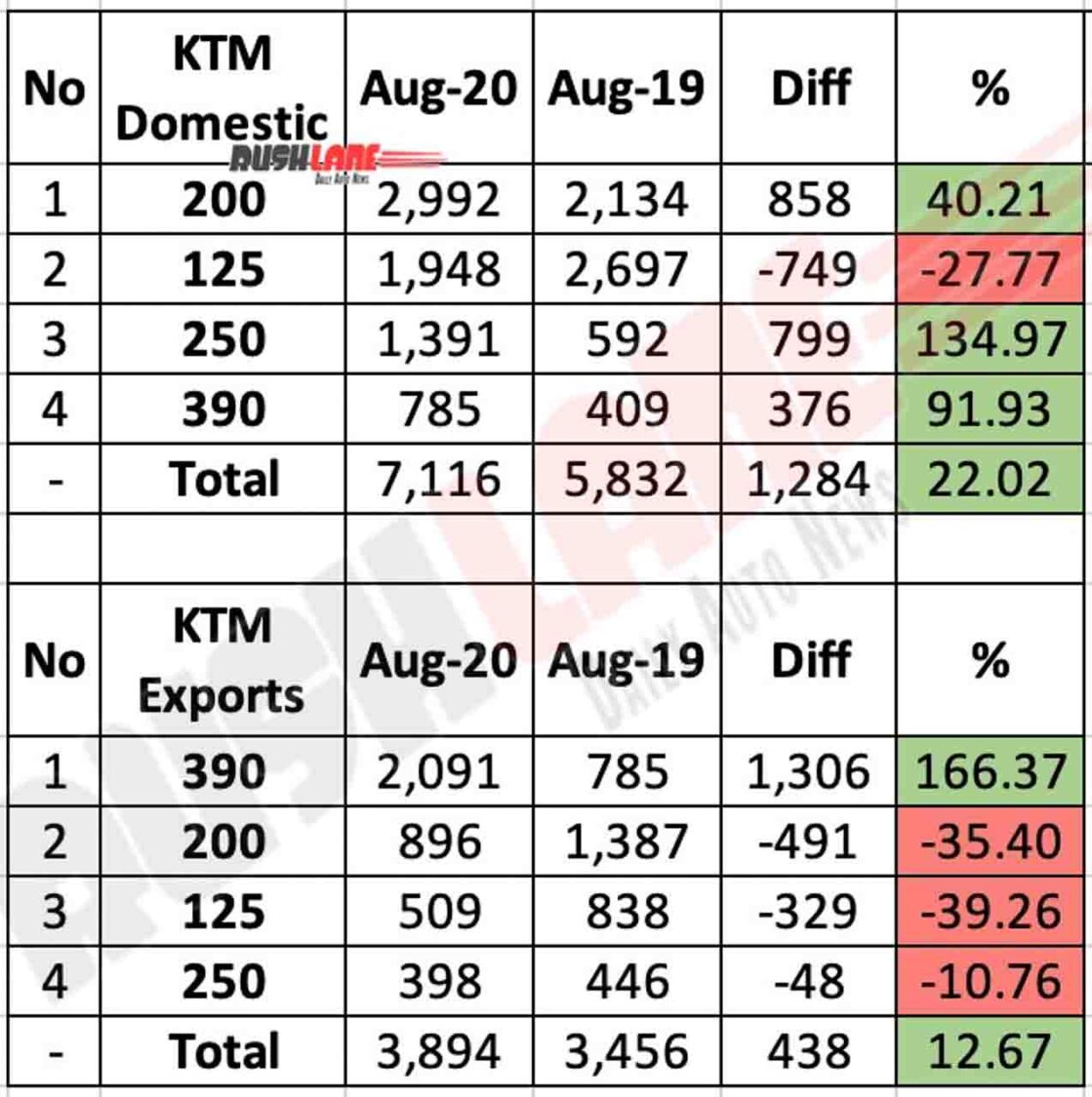 KTM India Sales Aug 2020