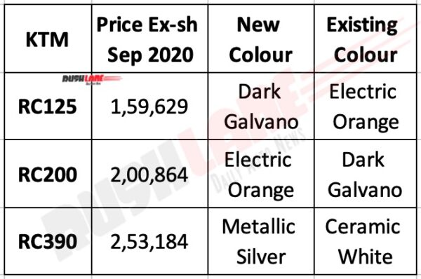 KTM RC Range Sep 2020 Prices