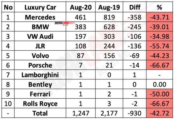 Luxury car retail sales in India for Aug 2020