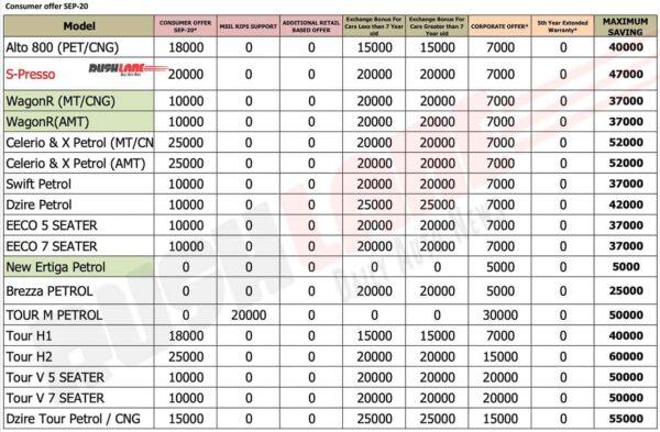Maruti Car Discounts Sep 2020