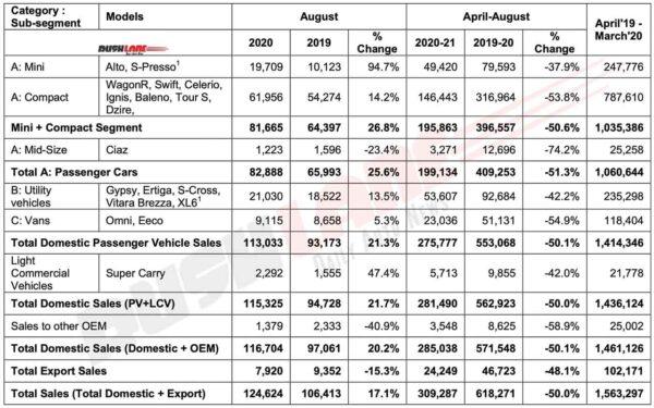 Maruti Suzuki Aug 2020 Sales