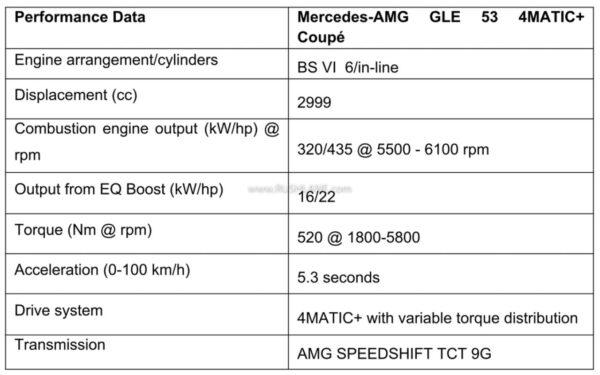 Mercedes AMG GLE 53