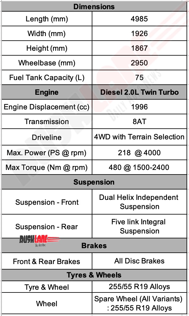 MG Gloster Specs