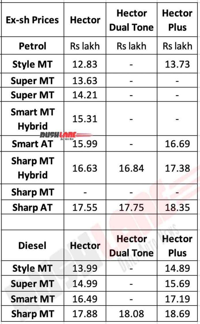 MG Hector, Hector Dual Tone, Hector Plus Prices - Sep 2020
