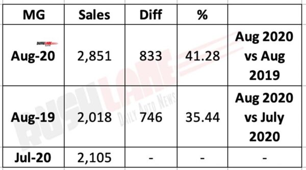 MG Motor India Sales Aug 2020