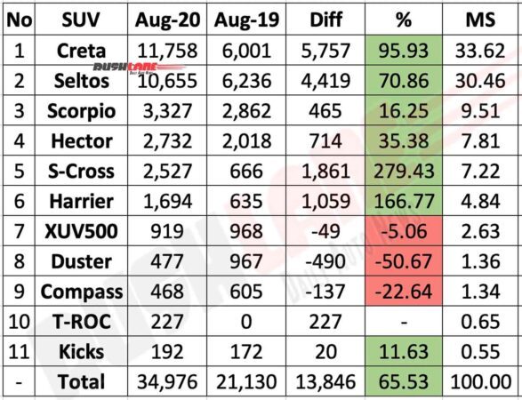 Top selling SUVs - Aug 2020
