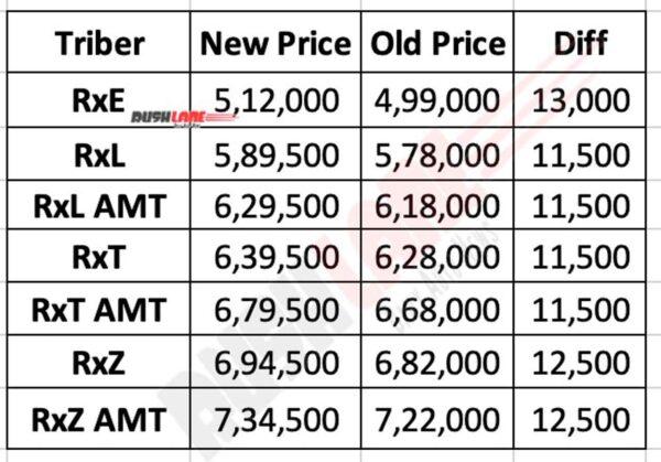 Renault Triber Sep 2020 Prices