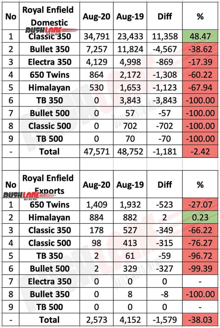 Royal Enfield Aug 2020 Domestic Sales and Exports data