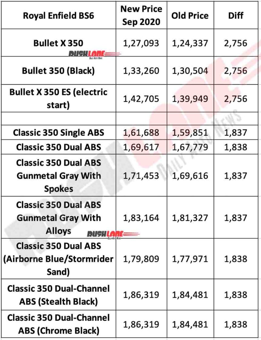 Royal Enfield Bullet 350 and Classic 350 Prices Sep 2020