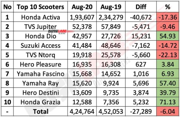 Top 10 scooters Aug 2020
