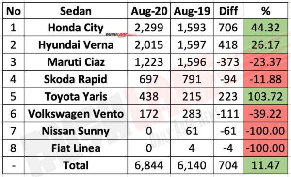 Sedan sales Aug 2020