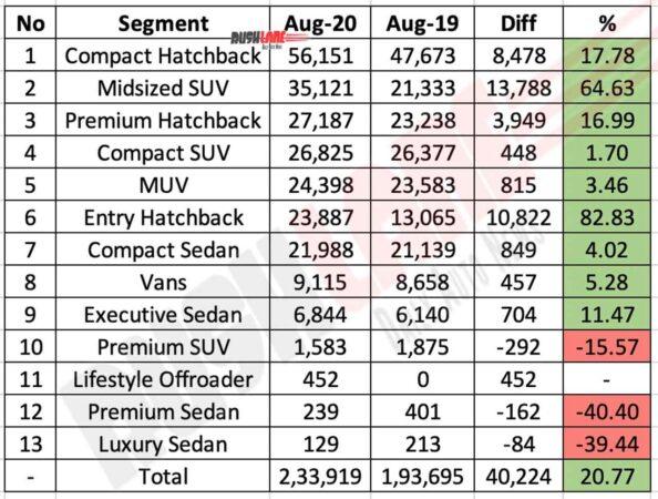 Segment wise car sales Aug 2020