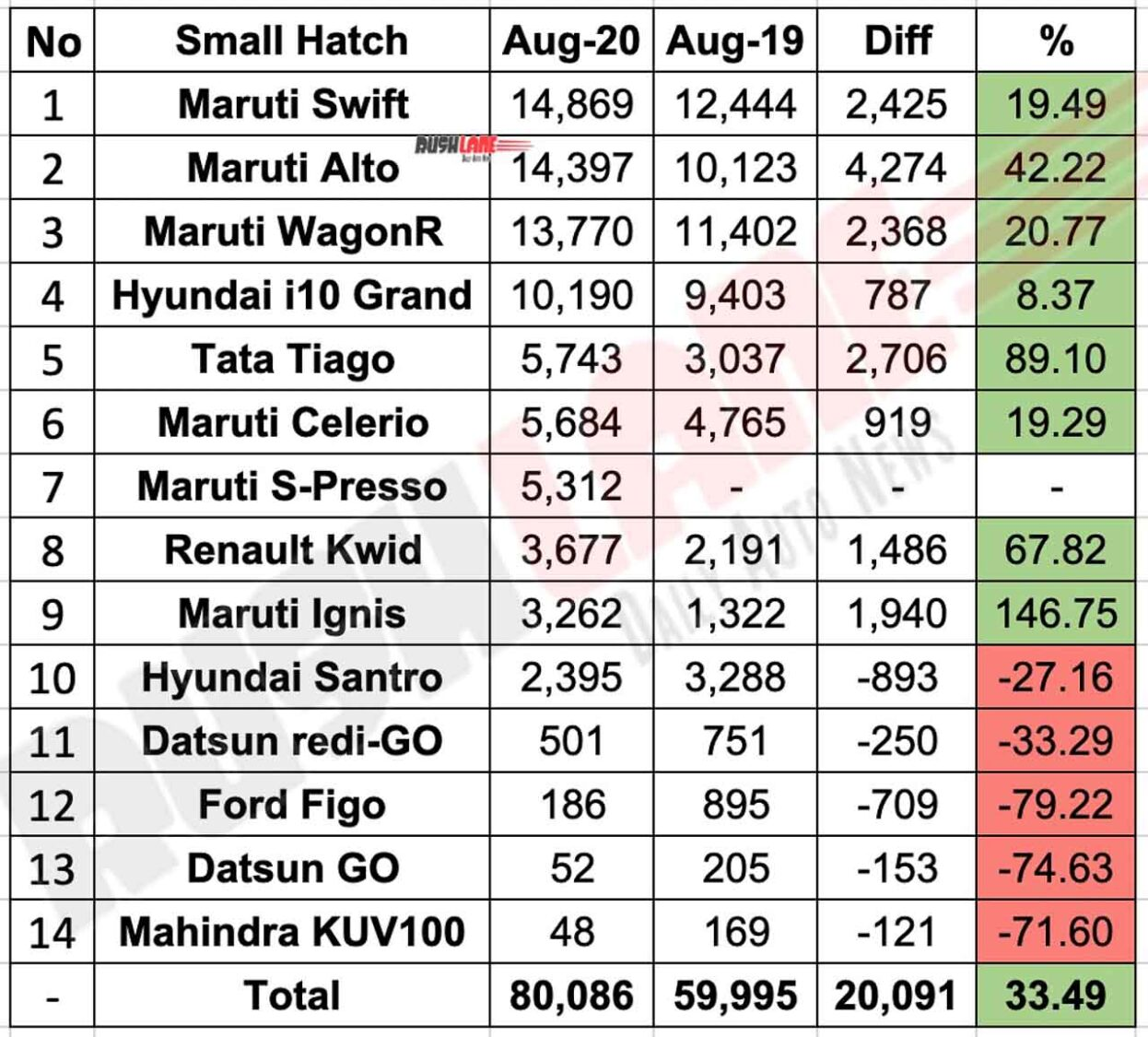 Small hatchback sales Aug 2020