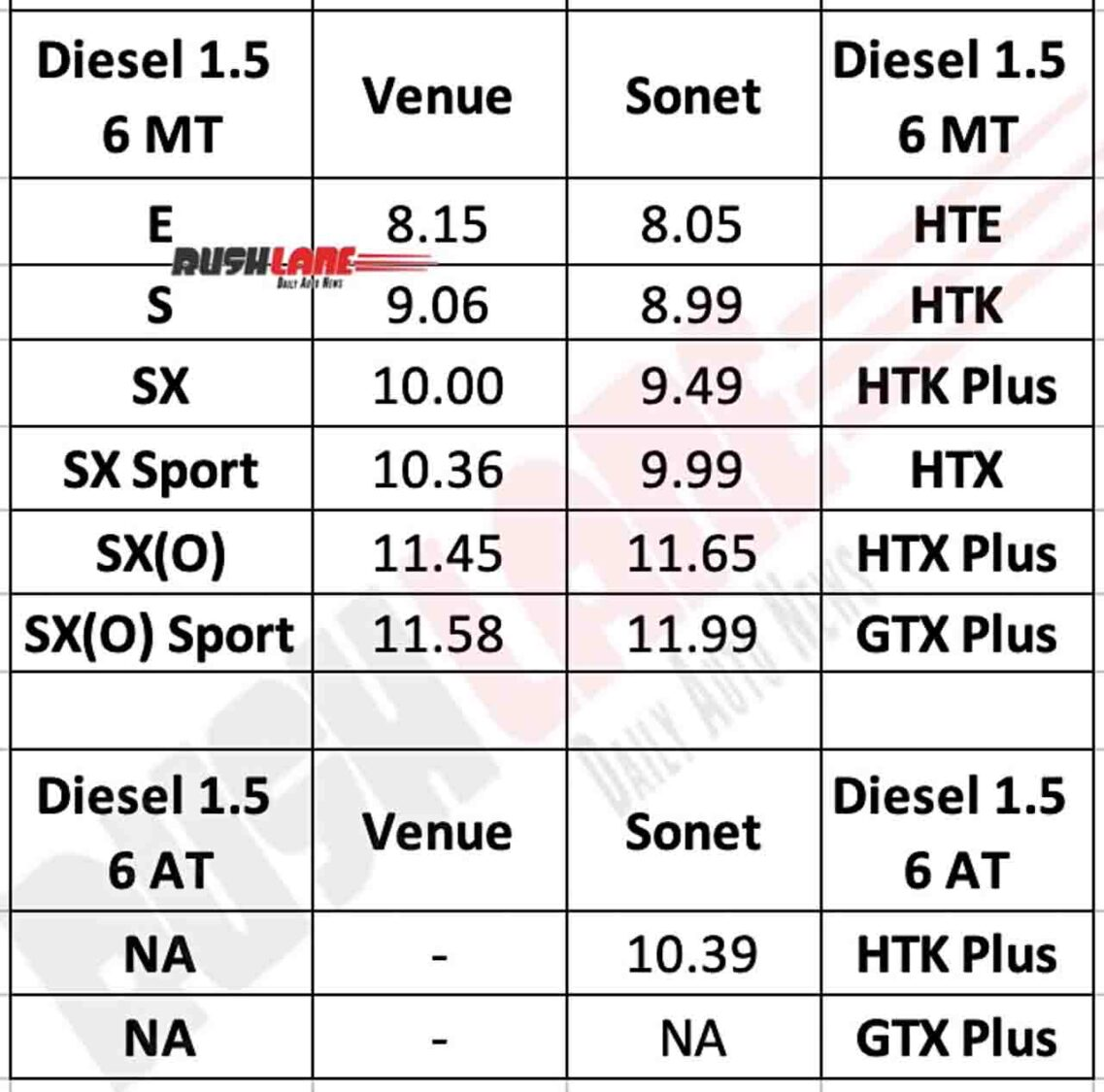 Sonet vs Venue Diesel Manual and Automatic variants Prices Compared