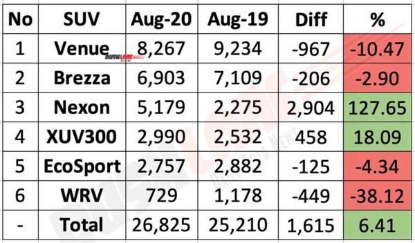 Sub 4 meter SUV sales - Aug 2020