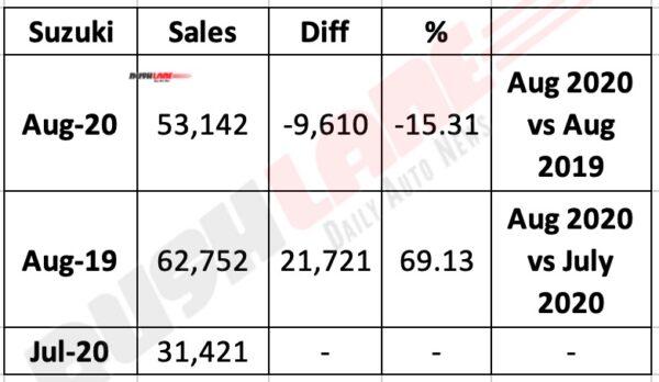 SMIPL Aug 2020 Sales