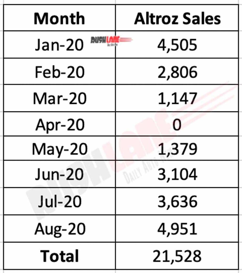 Altroz Sales 2020