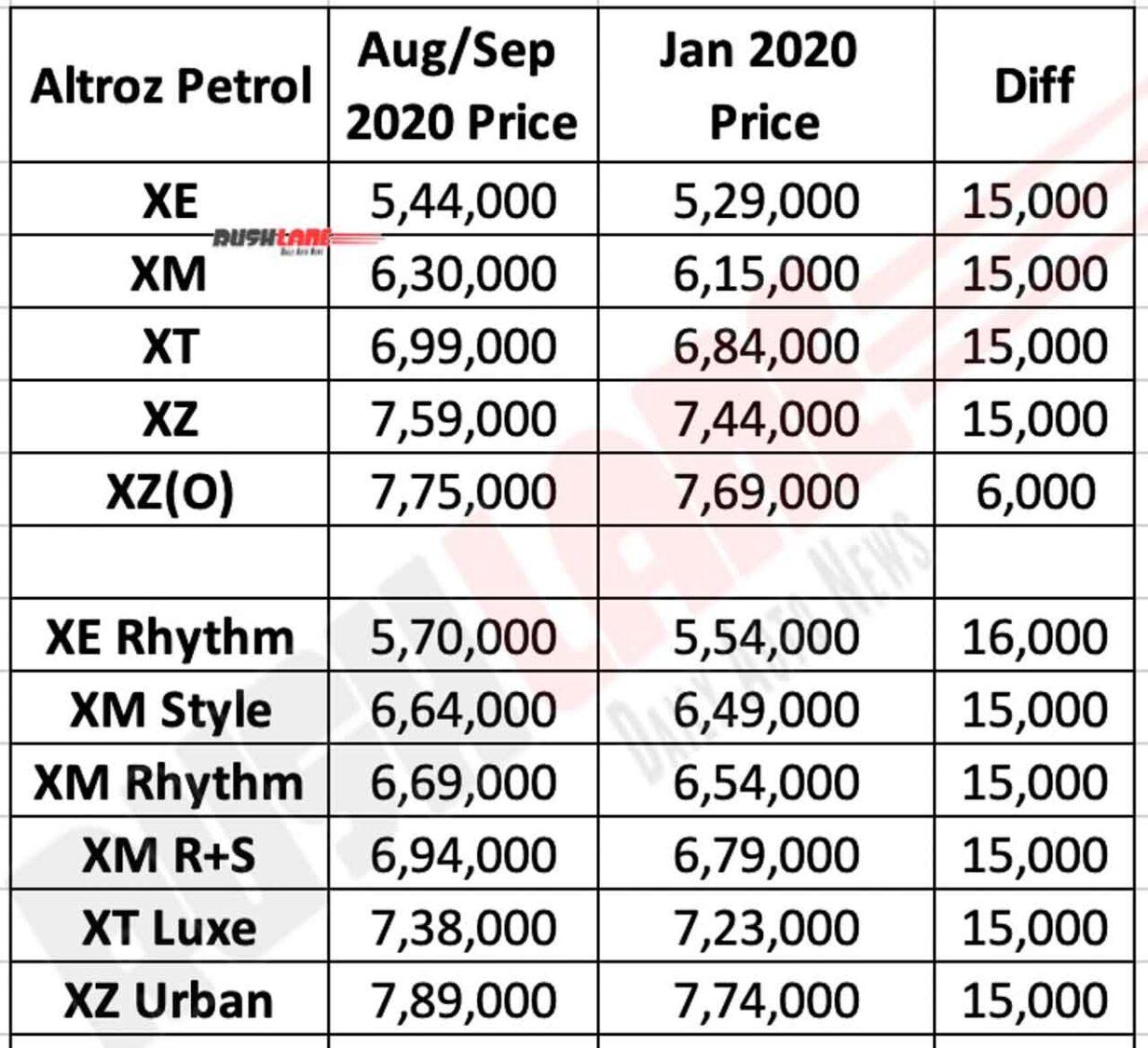 Tata Altroz Petrol Prices Sep 2020
