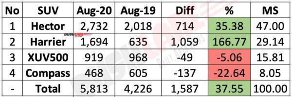 Tata Harrier vs Rivals Sales Aug 2020