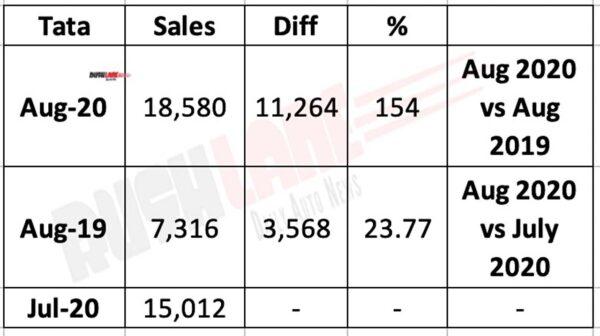 Tata Sales Aug 2020