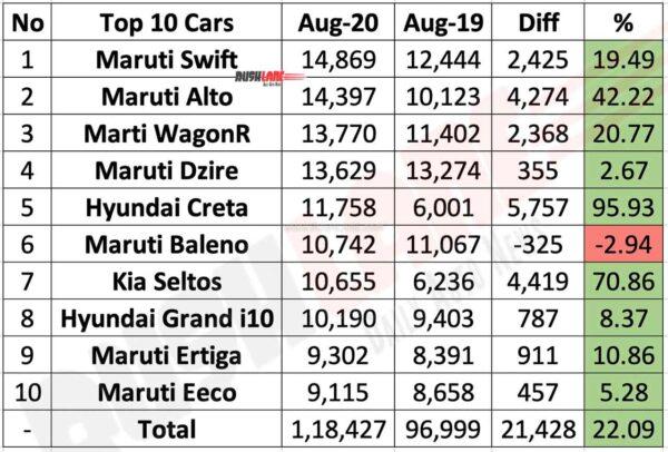 Top 10 Cars Aug 2020