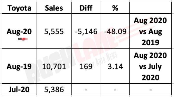 Toyota India Sales Aug 2020