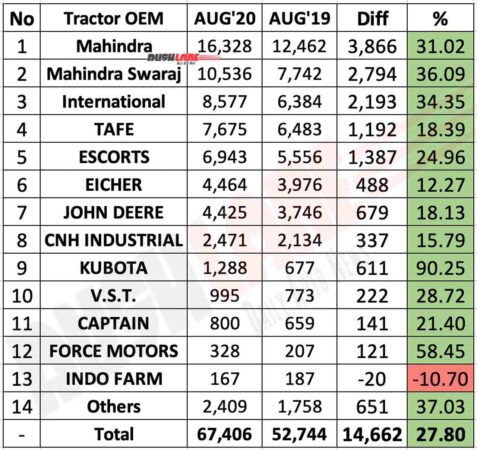 Tractor sales as per OEM in Aug 2020