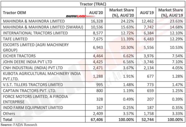 OEM Market Share Tractors Aug 2020