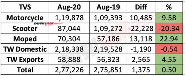 TVS Two Wheeler Sales Aug 2020