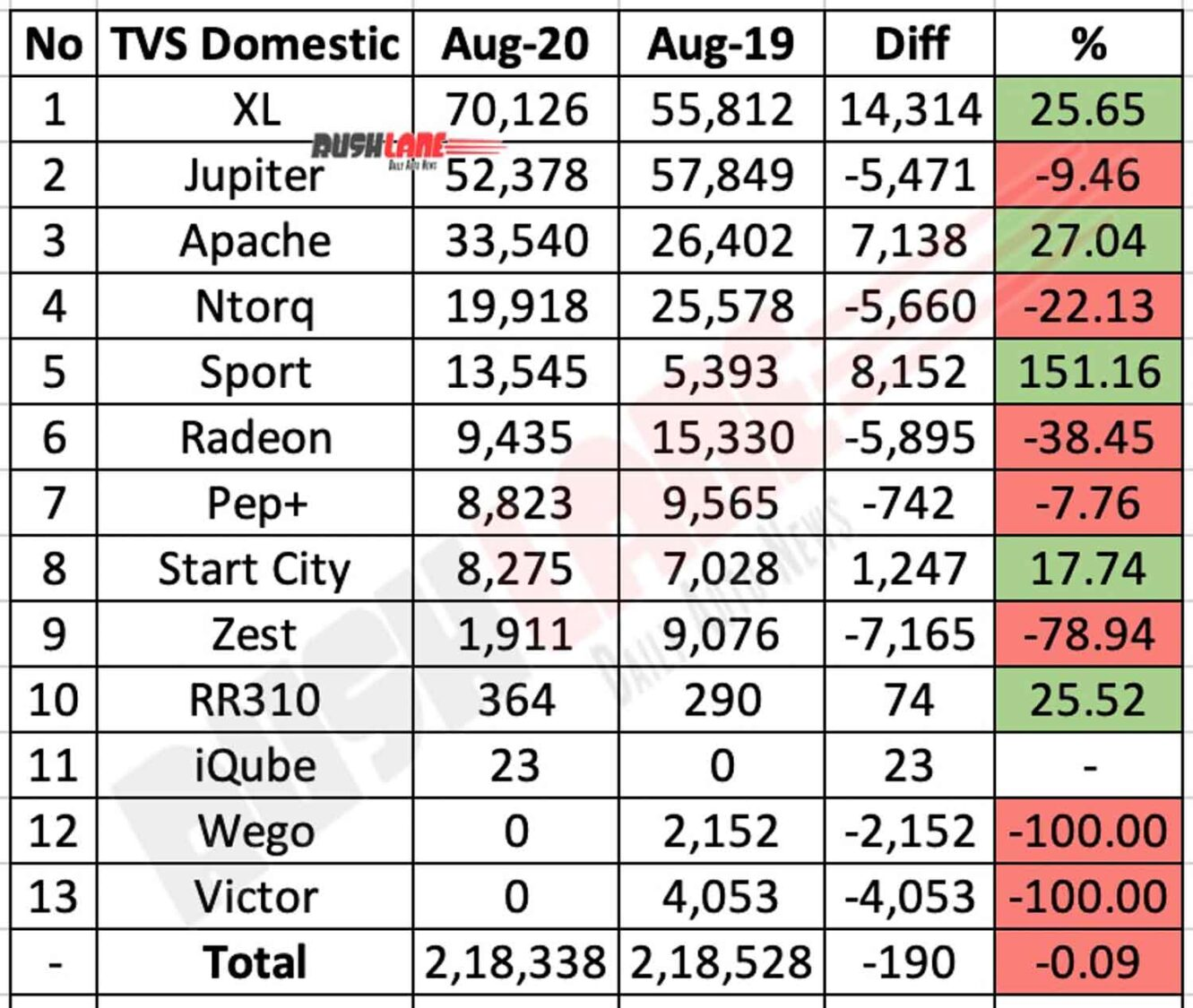 TVS Domestic Sales Aug 2020