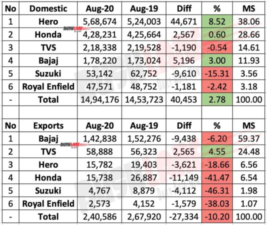 Two wheeler sales, exports - Aug 2020