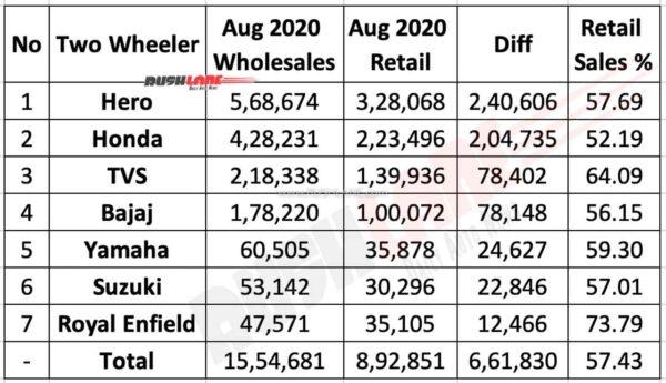 Two Wheeler Wholesales vs Retail for Aug 2020