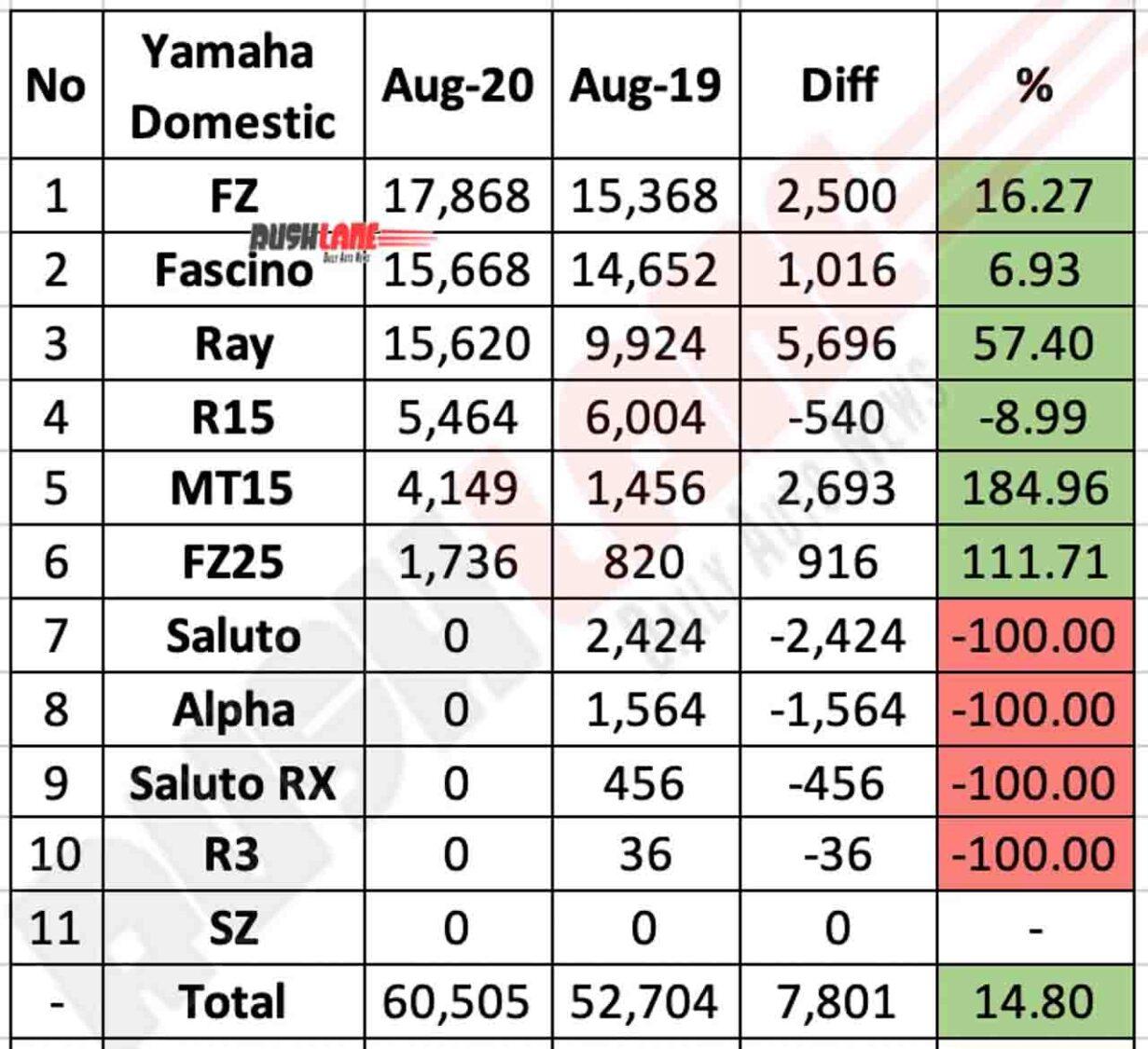 Yamaha Domestic Sales Aug 2020