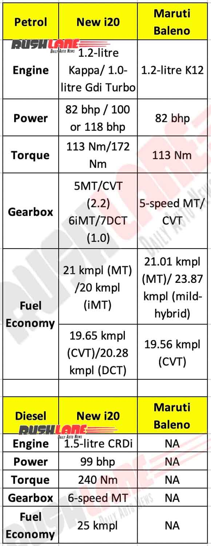 2020 Hyundai i20 vs Maruti Baleno Spec and Mileage