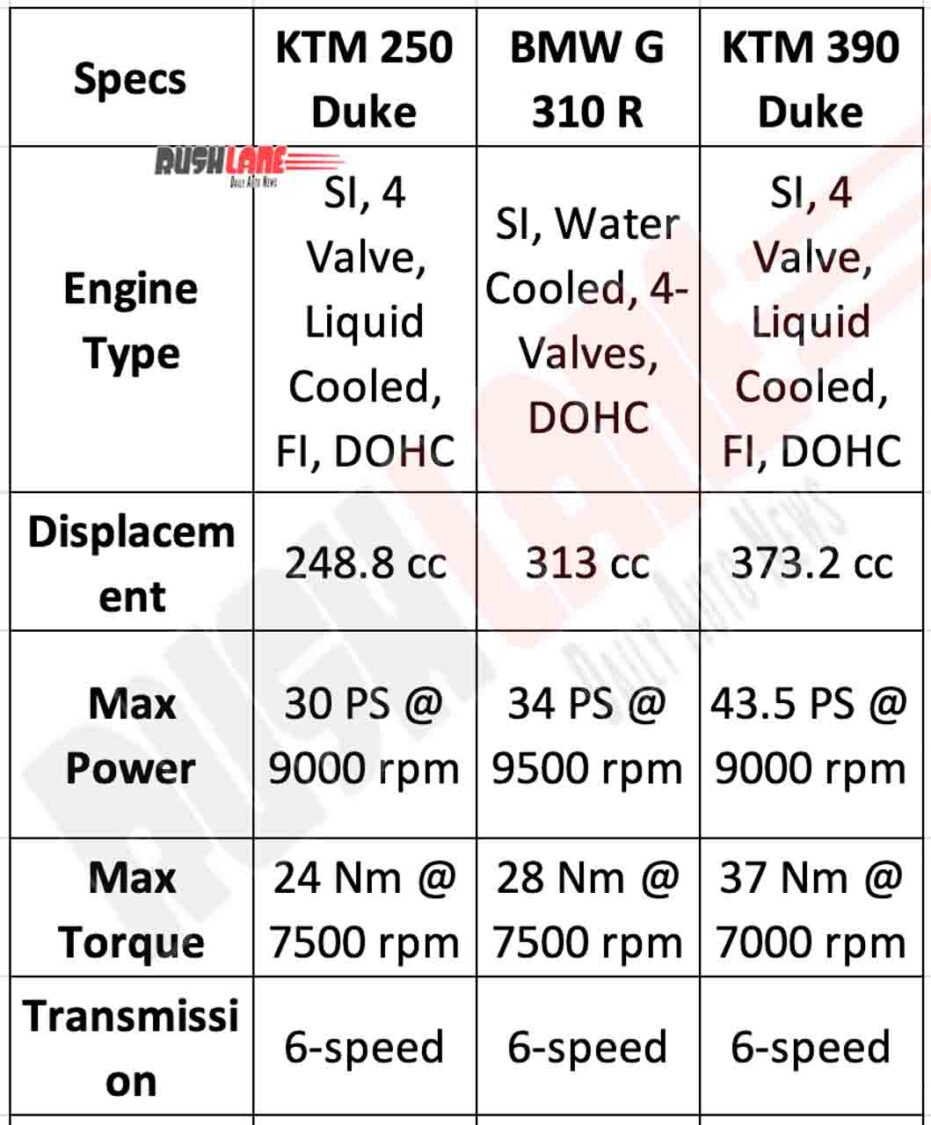 2020 KTM Duke 250 vs BMW G310R vs KTM Duke 390