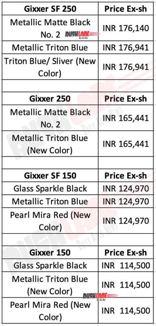 Suzuki Gixxer Price List - Oct 2020
