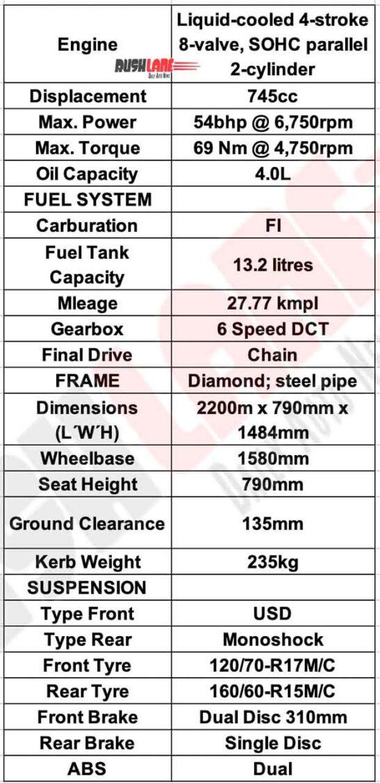 2021 Honda Forza 750 Specs
