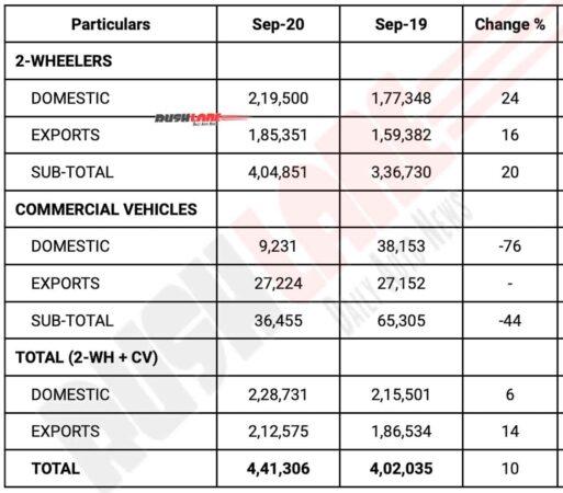 Bajaj Sales and Exports Sep 2020