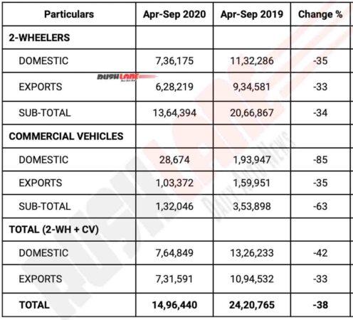 Bajaj Sales and Exports - April 2020 to Sep 2020