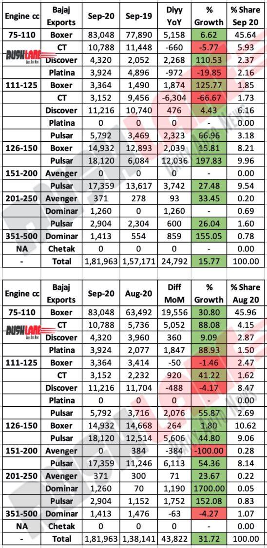 Bajaj Exports Sep 2020