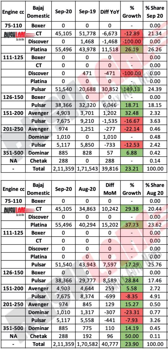 Bajaj Domestic Sales Sep 2020