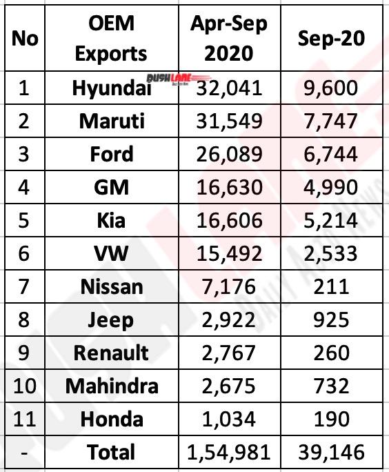 Car exports FY2020