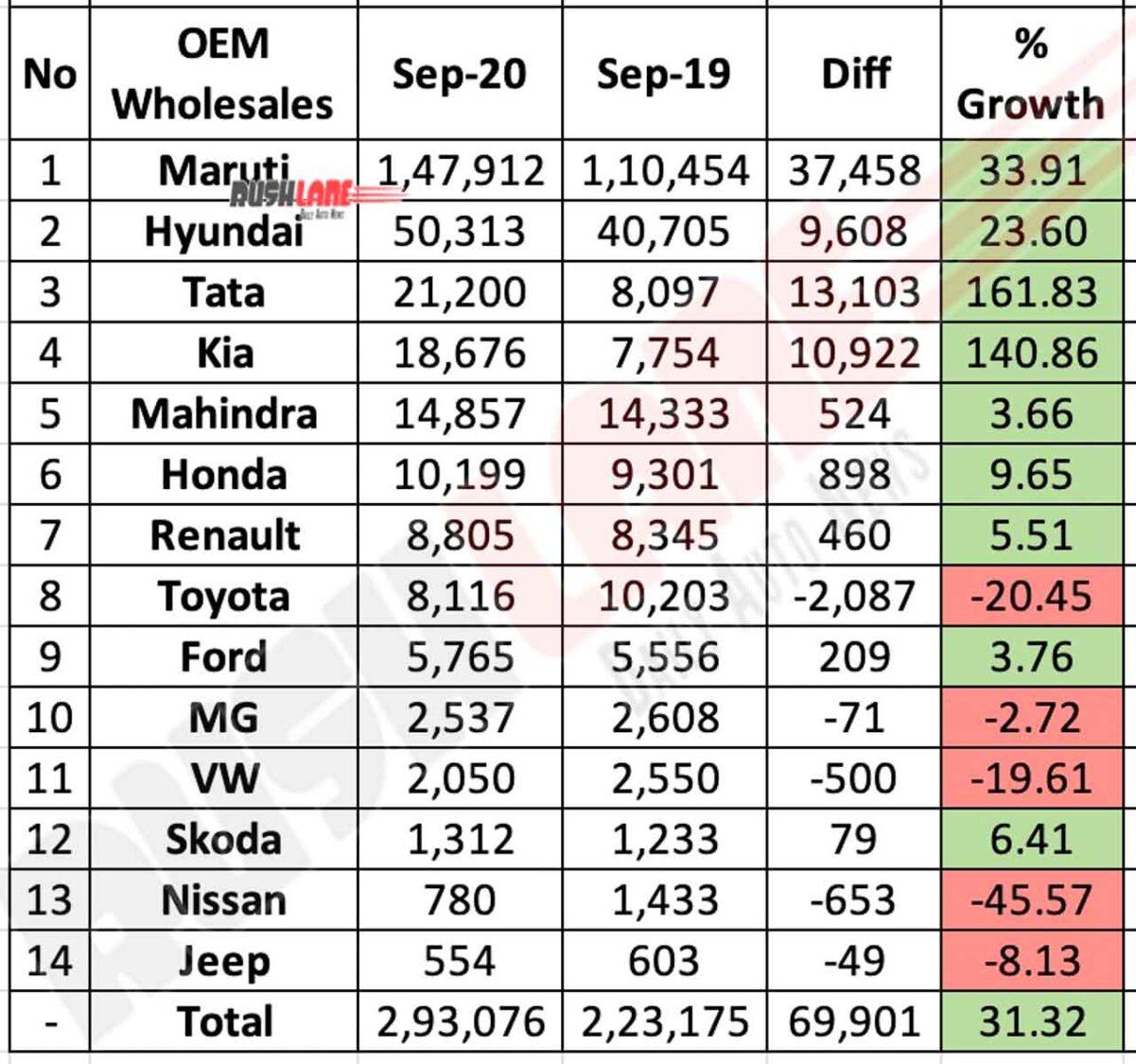 OEM Sales Sep 2020