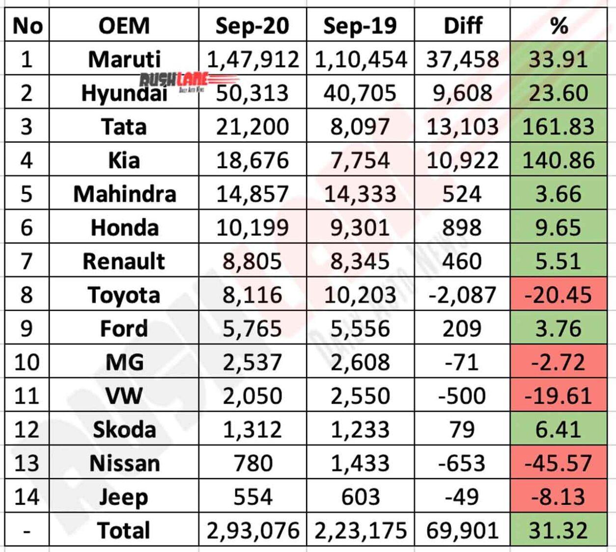 Car Sales Sep 2020