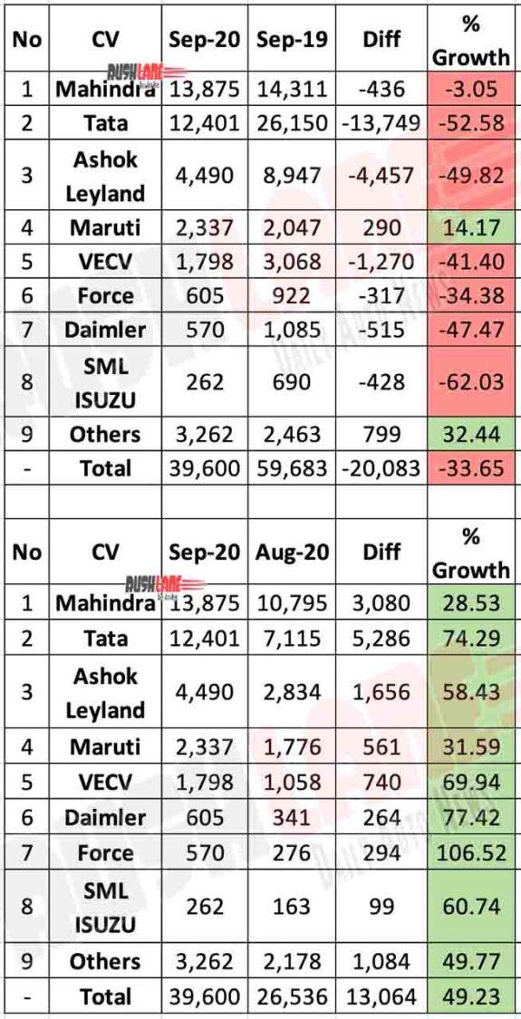 CV Sales Sep 2020