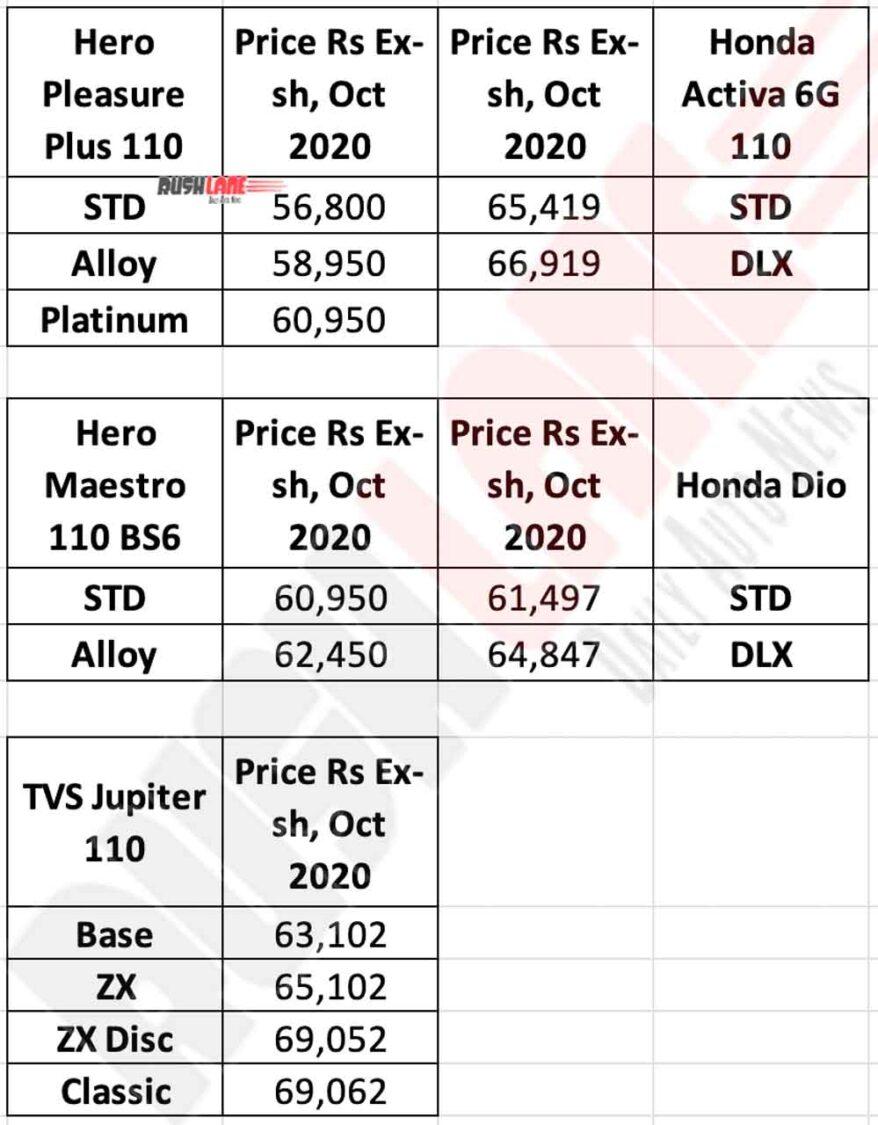 Hero Pleasure Plus Platinum Edition Price vs Rivals