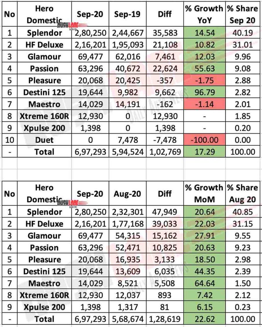 Hero MotoCorp Domestic Sales Sep 2020