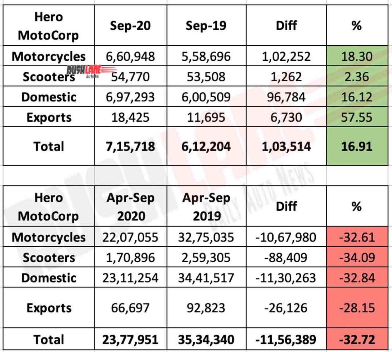Hero MotoCorp Sales Sep 2020